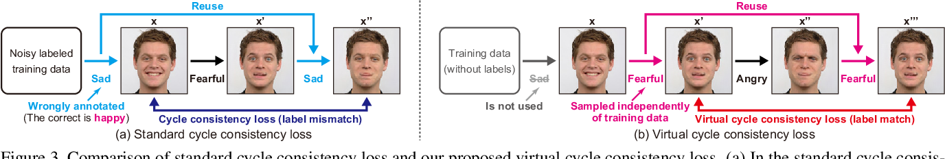 Figure 4 for Label-Noise Robust Multi-Domain Image-to-Image Translation