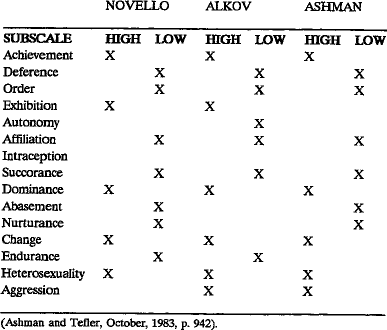 Table 1 Comparison of Three Pilot Personality Studies Using EPPS