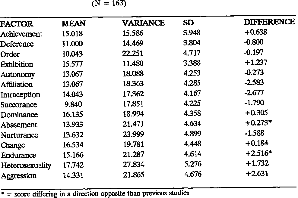Table 2 Means of the EPPS Variables for Professional Pilot Candidates and Numerical Differences From the College Norm