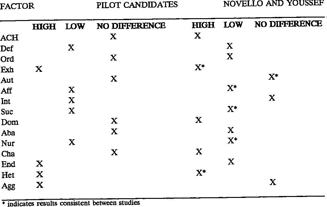 Table 4 Comparison of Professional Pilot Candidate Profile to the Profile Developed by Novello and Youssef