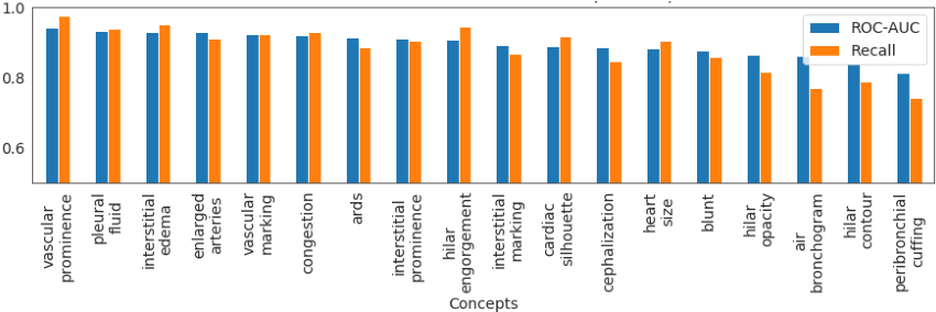 Figure 3 for Using Causal Analysis for Conceptual Deep Learning Explanation