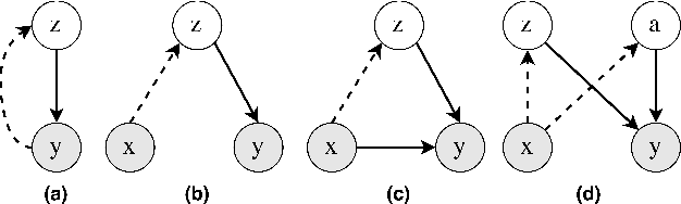 Figure 1 for Variational Attention for Sequence-to-Sequence Models