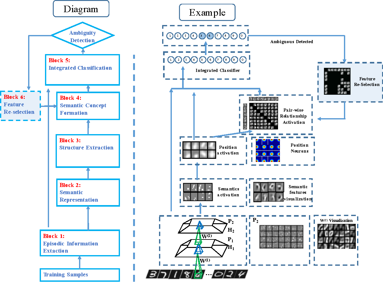 Figure 3 for A Novel Biologically Mechanism-Based Visual Cognition Model--Automatic Extraction of Semantics, Formation of Integrated Concepts and Re-selection Features for Ambiguity