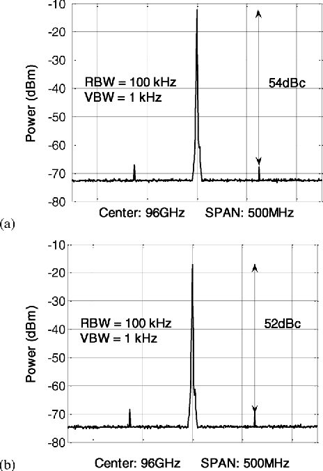 Fig. 21. Measured output spectra of (a) and (b) .