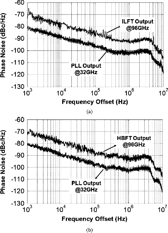 Fig. 22. Measured phase noise of (a) and (b) .