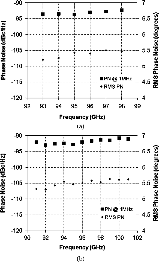Fig. 23. Measured phase noise and RMS jitter of (a) and (b)