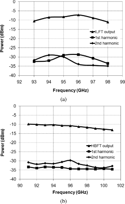 Fig. 24. Measured output frequency response of (a) and (b)