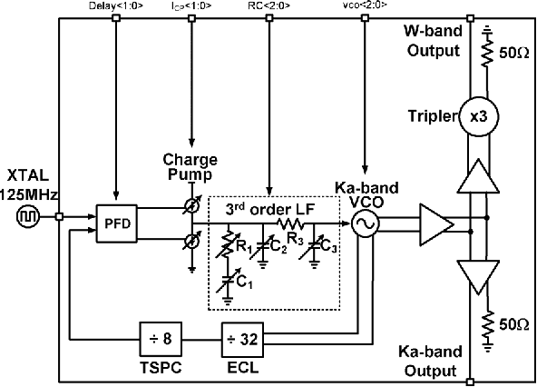 Fig. 1. Block diagram of the W-band frequency synthesis.