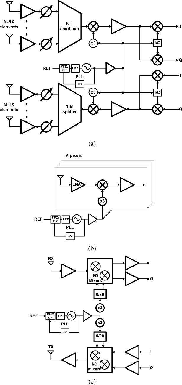 Fig. 2. Possible frequency synthesis with this PLL: (a) 120 GHz heterodyne architecture, (b) 96 GHz direct-conversion passive imaging, and (c) 96 GHz direct-conversion active imaging/communication.