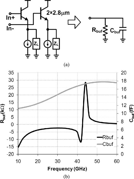 Fig. 4. Emitter follower buffer (a) schematic and (b) simulated input impedance.