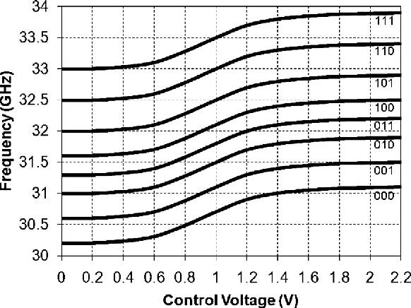 Fig. 5. Measured tuning curves for 32 GHz VCO.