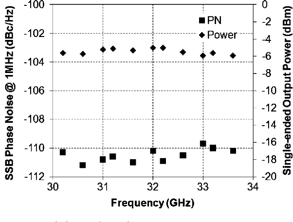 Fig. 6. Measured phase noise and output power.