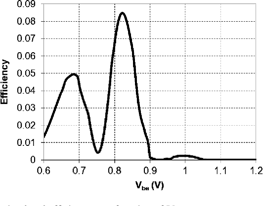 Fig. 10. Simulated efficiency as a function of .