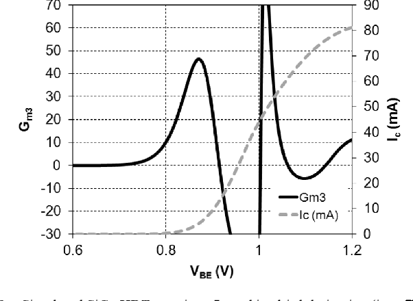 Fig. 9. Simulated SiGe HBT transistor and its third derivative (i.e.,