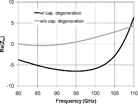 Fig. 13. Simulated small-signal input negative resistance of ILFT with the buffer loading with and without capacitive degeneration.