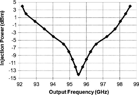 Fig. 15. Measured input sensitivity of ILFT breakout.