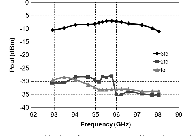 Fig. 16. Measured breakout of ILFT output power of harmonic across frequency.