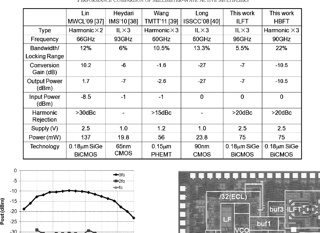 TABLE I PERFORMANCE COMPARISON OF MILLIMETER-WAVE ACTIVE MULTIPLIERS