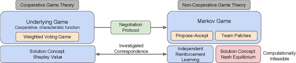 Figure 1 for Negotiating Team Formation Using Deep Reinforcement Learning