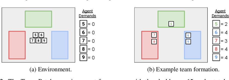 Figure 2 for Negotiating Team Formation Using Deep Reinforcement Learning