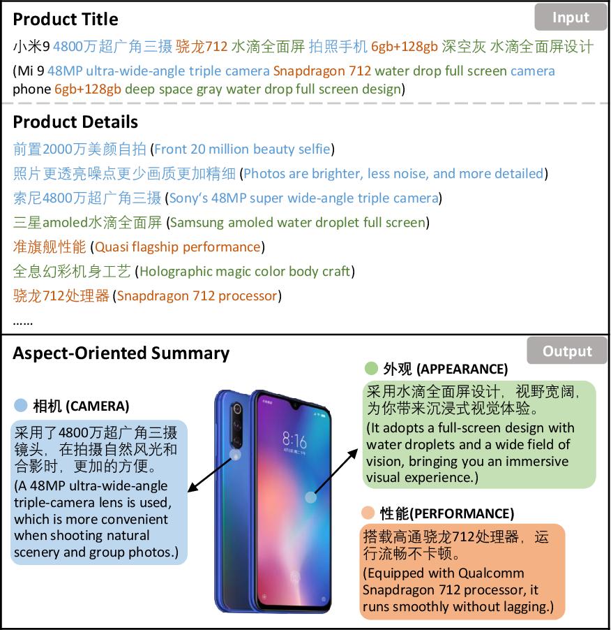 Figure 1 for CUSTOM: Aspect-Oriented Product Summarization for E-Commerce