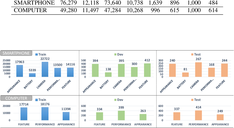 Figure 2 for CUSTOM: Aspect-Oriented Product Summarization for E-Commerce