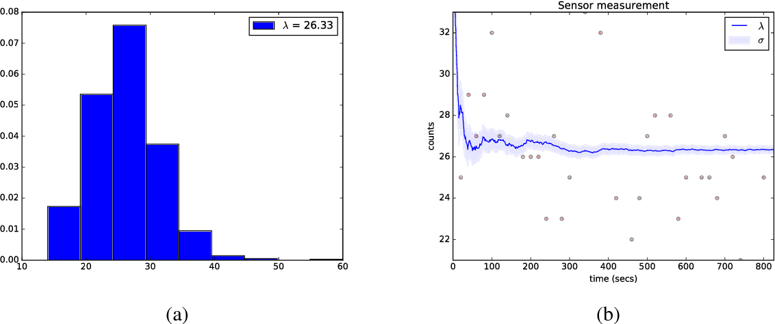 Figure 1 for Kriging-Based Robotic Exploration for Soil Moisture Mapping Using a Cosmic-Ray Sensor