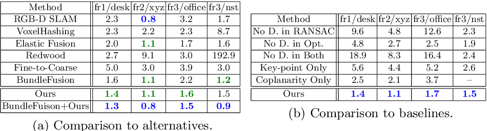 Figure 2 for PlaneMatch: Patch Coplanarity Prediction for Robust RGB-D Reconstruction