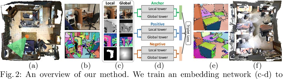 Figure 4 for PlaneMatch: Patch Coplanarity Prediction for Robust RGB-D Reconstruction