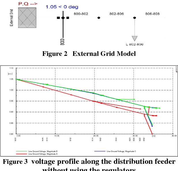 Figure 3 voltage profile along the distribution feeder without using the regulators