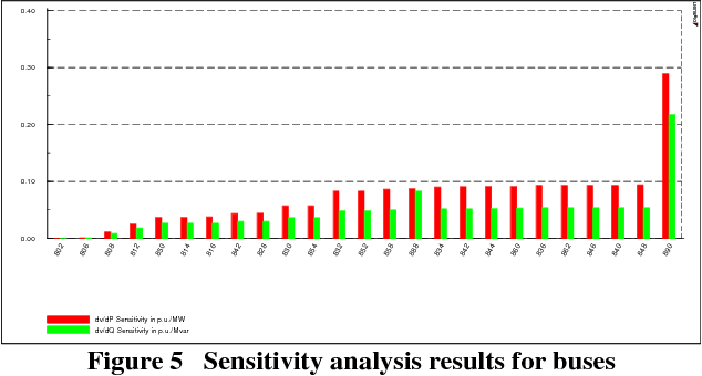 Figure 5 Sensitivity analysis results for buses
