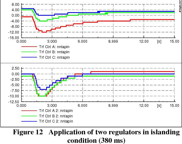 Figure 12 Application of two regulators in islanding condition (380 ms)
