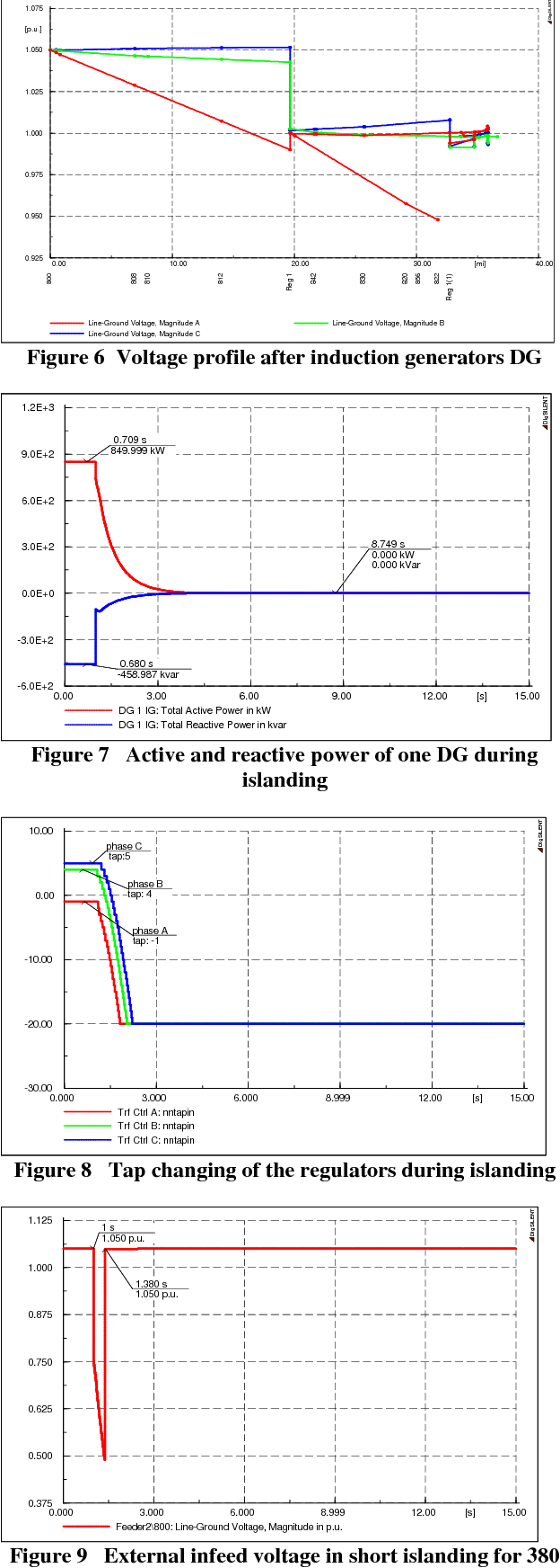 Figure 8 Tap changing of the regulators during islanding