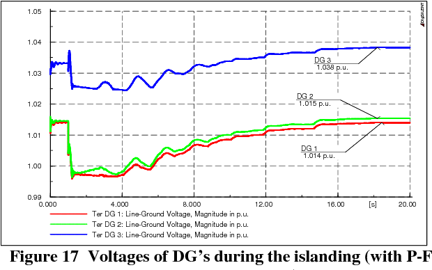 Figure 17 Voltages of DG's during the islanding (with P-F control for DG No. 1)