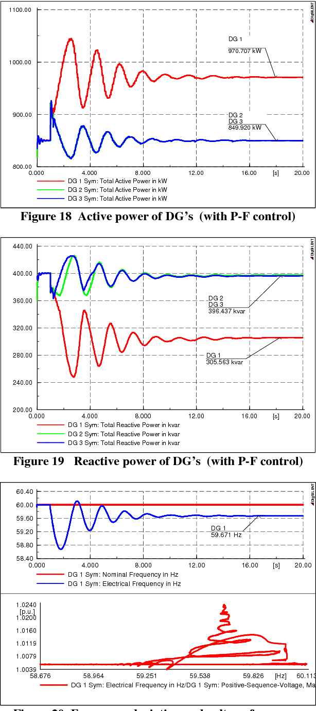 Figure 19 Reactive power of DG's (with P-F control)