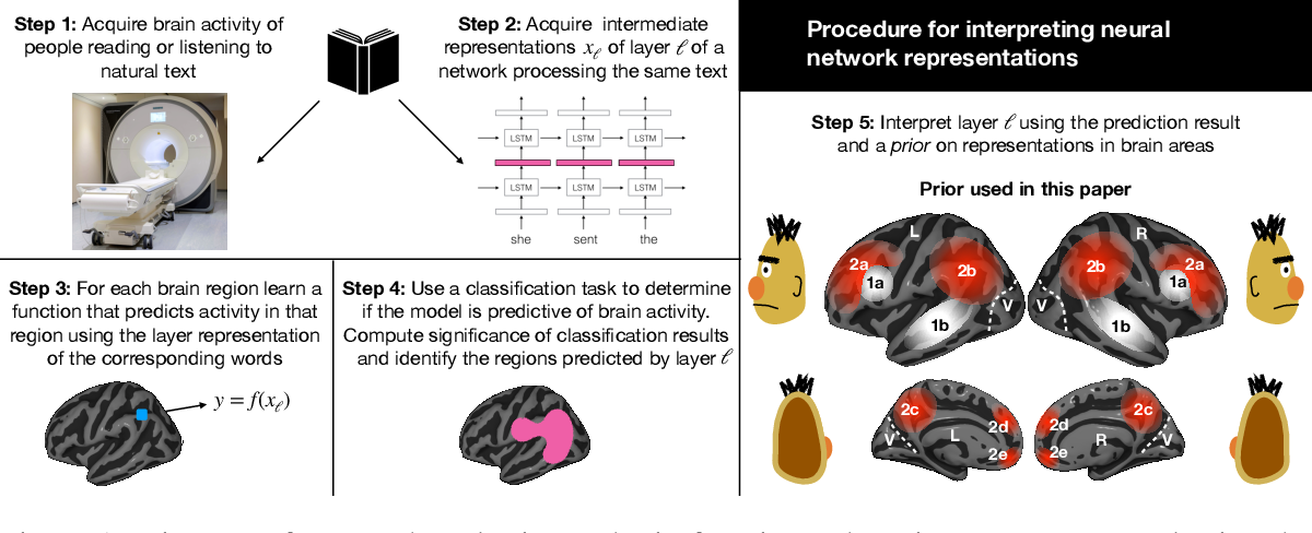 Figure 1 for Interpreting and improving natural-language processing (in machines) with natural language-processing (in the brain)