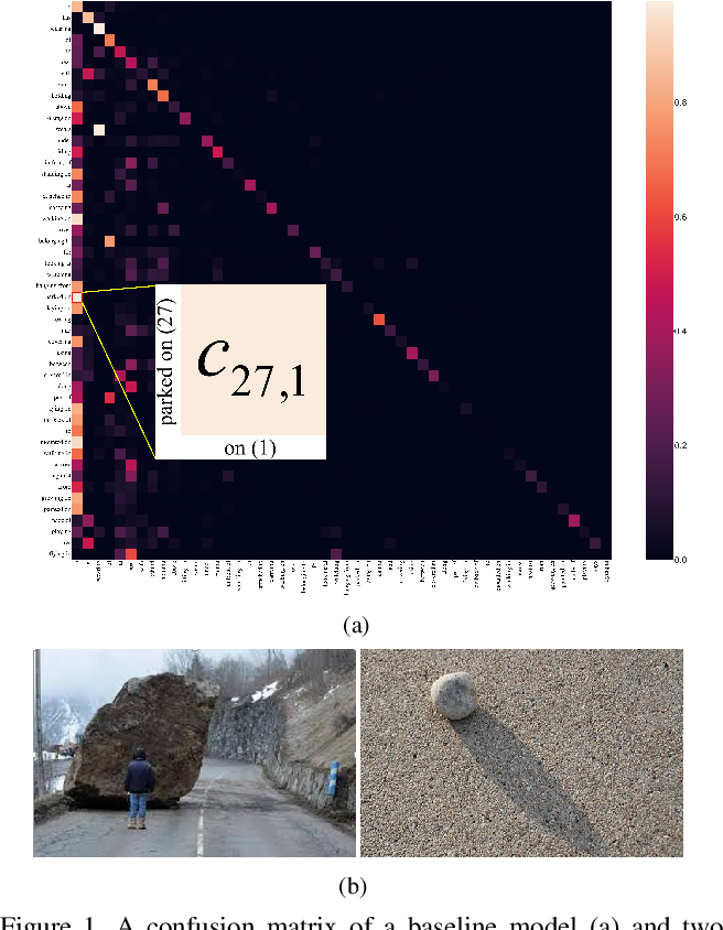 Figure 1 for From General to Specific: Informative Scene Graph Generation via Balance Adjustment