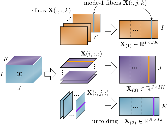 Figure 1 for Linked Component Analysis from Matrices to High Order Tensors: Applications to Biomedical Data