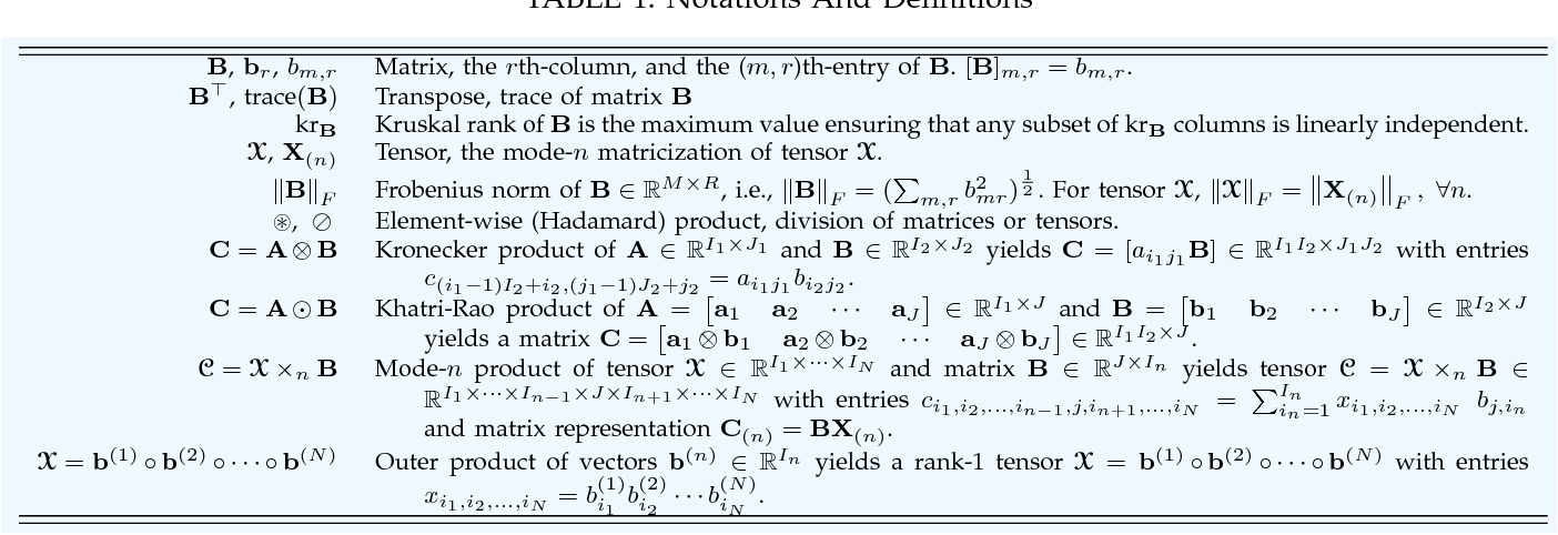 Figure 2 for Linked Component Analysis from Matrices to High Order Tensors: Applications to Biomedical Data