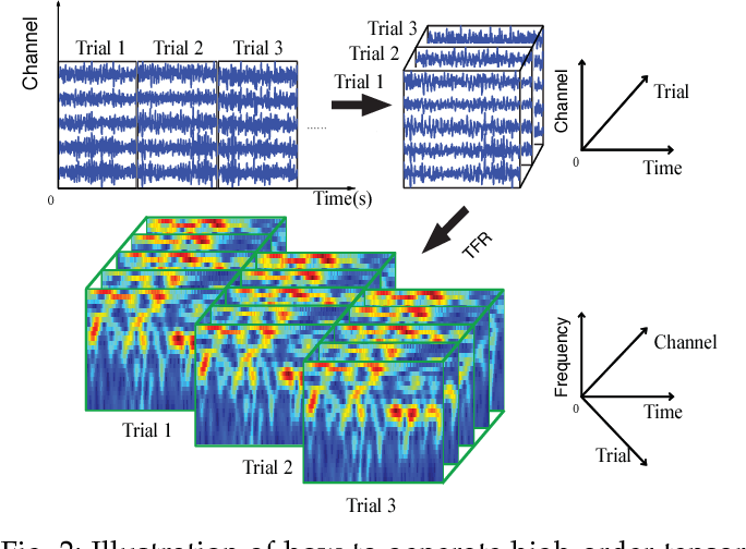 Figure 3 for Linked Component Analysis from Matrices to High Order Tensors: Applications to Biomedical Data