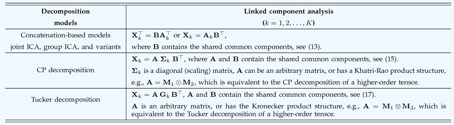 Figure 4 for Linked Component Analysis from Matrices to High Order Tensors: Applications to Biomedical Data