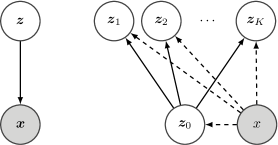 Figure 1 for Hierarchical Importance Weighted Autoencoders