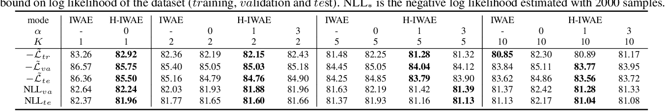 Figure 2 for Hierarchical Importance Weighted Autoencoders