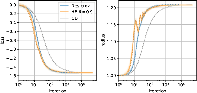 Figure 1 for Just a Momentum: Analytical Study of Momentum-Based Acceleration Methods in Paradigmatic High-Dimensional Non-Convex Problems