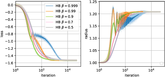 Figure 2 for Just a Momentum: Analytical Study of Momentum-Based Acceleration Methods in Paradigmatic High-Dimensional Non-Convex Problems