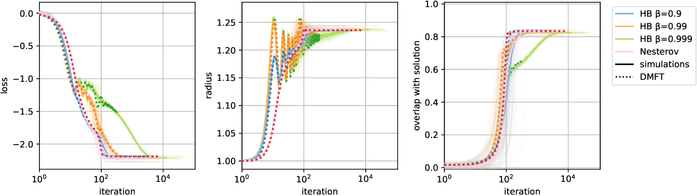 Figure 3 for Just a Momentum: Analytical Study of Momentum-Based Acceleration Methods in Paradigmatic High-Dimensional Non-Convex Problems