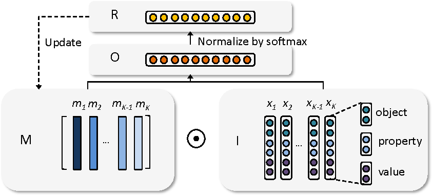 Figure 1 for Truth Discovery with Memory Network