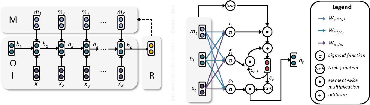 Figure 3 for Truth Discovery with Memory Network