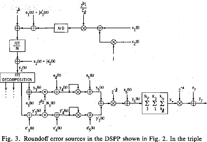 Figure 3 from Roundoff noise analysis for digital signal
