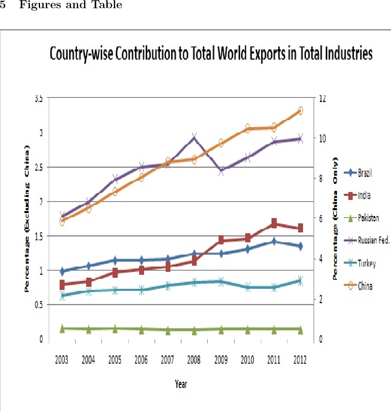 Figure 1 from The impact of the exports of BRIC countries